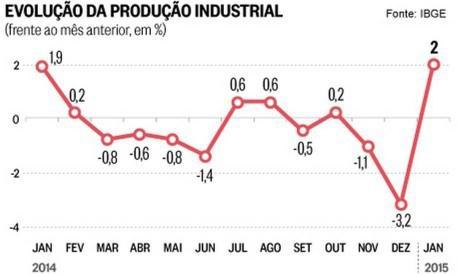 Cenário industrial em SP será desafiador